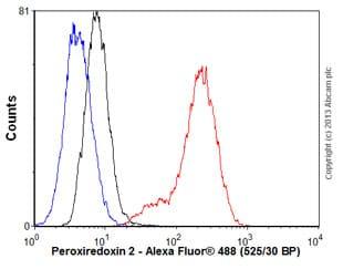 Flow Cytometry - Anti-Peroxiredoxin 2/PRP antibody [EPR5154] (ab109367)