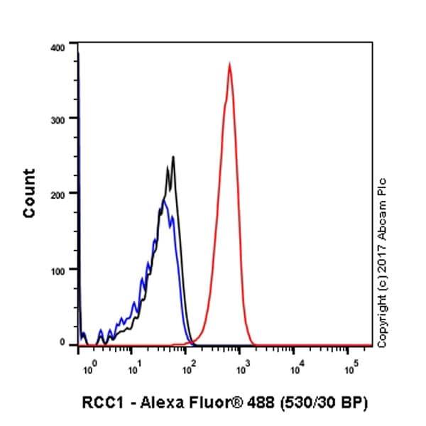 Flow Cytometry - Anti-RCC1 antibody [EPR5857] (ab109379)
