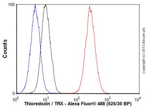 Flow Cytometry - Anti-Thioredoxin / TRX antibody [EPR6111] (ab109385)