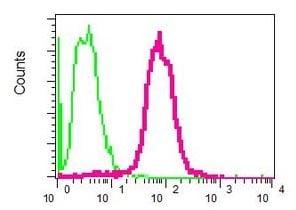 Flow Cytometry - Anti-NEK7 antibody [EPR4901] (ab109433)
