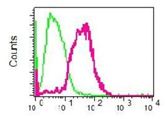 Flow Cytometry - Anti-USP22 antibody [EPR4352(2)] (ab109435)