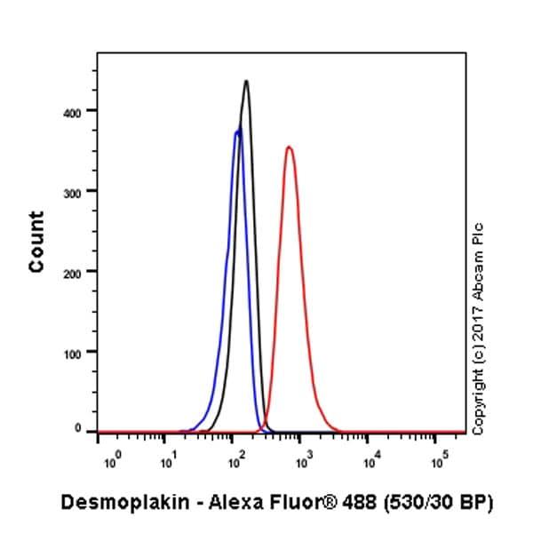 Flow Cytometry - Anti-Desmoplakin antibody [EPR4383(2)] (ab109445)