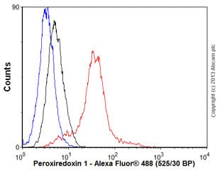 Flow Cytometry - Anti-Peroxiredoxin 1/PAG antibody [EPR5433] (ab109498)
