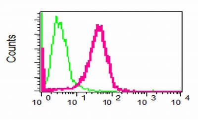 Flow Cytometry - Anti-Phospholipase C gamma 1/PLC-gamma-1 antibody [EPR5358] (ab109501)