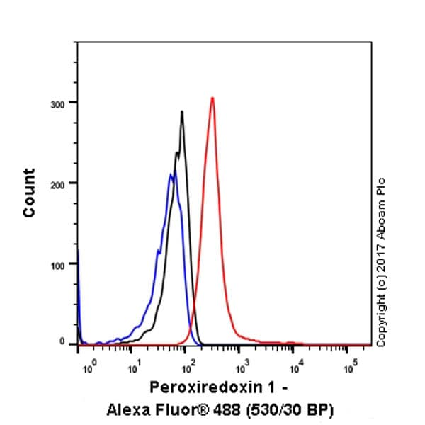 Flow Cytometry - Anti-Peroxiredoxin 1/PAG antibody [EPR5434] (ab109506)