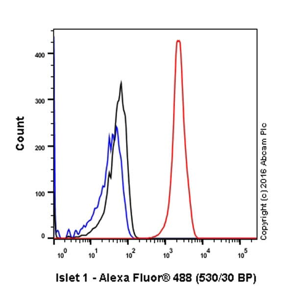 Flow Cytometry - Anti-Islet 1 antibody [EP4182] (ab109517)