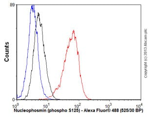Flow Cytometry - Anti-Nucleophosmin (phospho S125) antibody [EPR1856] (ab109546)