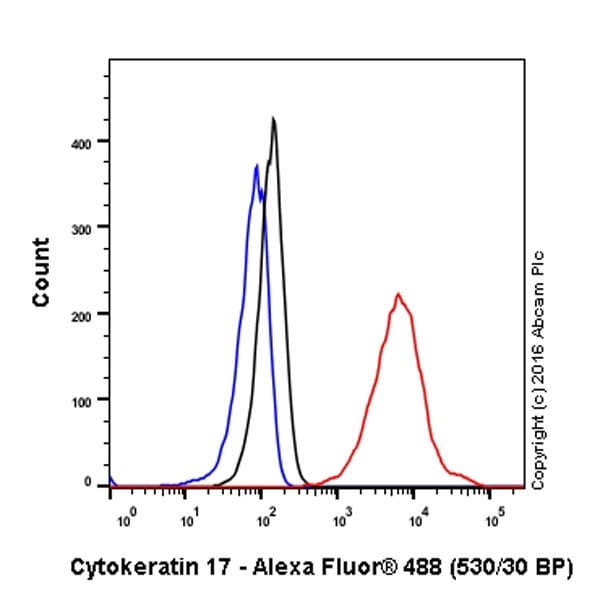 Flow Cytometry - Anti-Cytokeratin 17 antibody [EP1623] - Cytoskeleton Marker (ab109725)