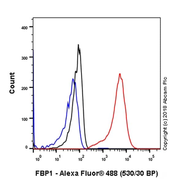 Flow Cytometry - Anti-FBP1 antibody [EPR4620] (ab109732)