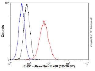 Flow Cytometry - Anti-EHD1 antibody [EPR4955] (ab109747)
