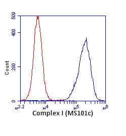 Flow Cytometry - Anti-Complex I Immunocapture antibody [18G12BC2] (ab109798)