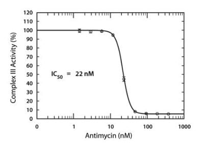 MitoTox™ Complex III OXPHOS Activity Assay (ab109905)