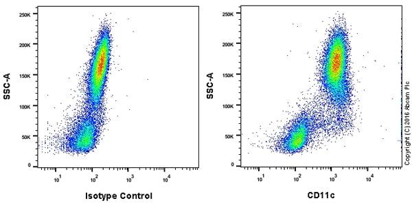 Flow Cytometry - Anti-CD11c antibody [3.9] (ab11029)