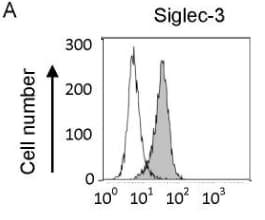 Flow Cytometry - Anti-CD33 antibody [6C5/2] (ab11032)