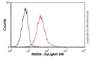 Flow Cytometry - Anti-RAD54 antibody [Rad54 4E3/1] (ab11055)