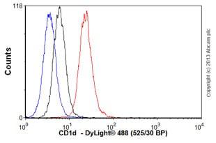 Flow Cytometry - Anti-CD1d antibody [NOR3.2 (NOR3.2/13.17)] (ab11076)