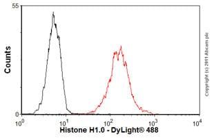 Flow Cytometry - Anti-Histone H1.0 antibody [27] (ab11080)