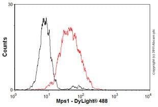 Flow Cytometry - Anti-TTK/Mps1 antibody [N1] - BSA free (ab11108)