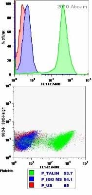 Flow Cytometry - Anti-Talin 1 and 2 antibody [8D4] (ab11188)