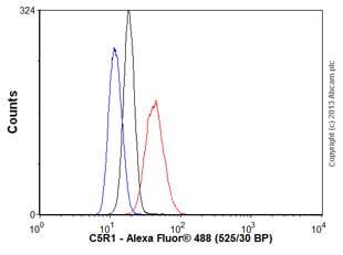 Flow Cytometry - Anti-C5a-R antibody [S5/1] (ab11867)