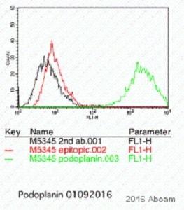 Flow Cytometry - Anti-Podoplanin / gp36 antibody [RTD4E10] (ab11936)