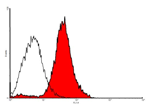 Flow Cytometry - Anti-VEGF Receptor 2 antibody (ab11939)