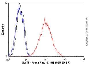 Flow Cytometry - Anti-Surf1 antibody [21H2BG4] (ab110256)