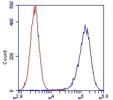 Flow Cytometry - Anti-ATP5O antibody [4C11C10D12] (ab110276)