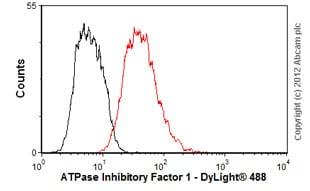 Flow Cytometry - Anti-ATPase Inhibitory Factor 1/IF1 antibody [5E2D7] (ab110277)