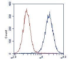 Flow Cytometry - Anti-DCXR antibody [4G4AF5] (ab110283)