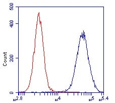 Flow Cytometry - Anti-SOD2/MnSOD antibody [9E2BD2] (ab110300)