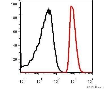 Flow Cytometry - Anti-DLST antibody [9F4BD5] (ab110306)