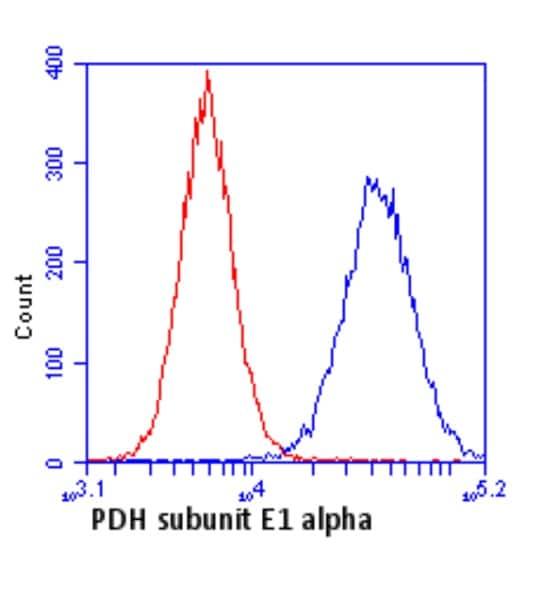 Flow Cytometry - Anti-Pyruvate Dehydrogenase E1-alpha subunit antibody [8D10E6] (ab110334)
