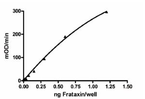 Sandwich ELISA - Recombinant Human Frataxin protein (ab110353)