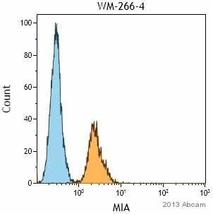 Flow Cytometry - Anti-Melanoma Inhibitory Activity antibody (ab110612)