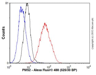 Flow Cytometry - Anti-PMS2 antibody [EPR3947] (ab110638)