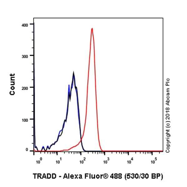 Flow Cytometry - Anti-TRADD antibody [EPR3604] (ab110644)