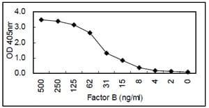 Sandwich ELISA - Anti-Factor B antibody [KT21] (ab110651)