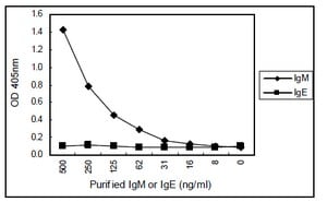 Sandwich ELISA - Anti-IgM antibody [KT16] (ab110653)
