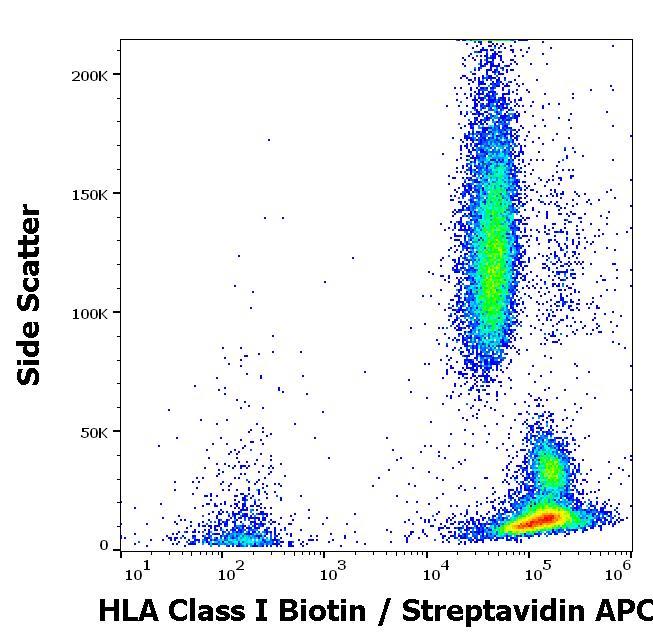 Flow Cytometry - Biotin Anti-HLA Class I antibody [W6/32] (ab110665)