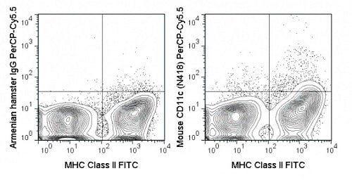 Flow Cytometry - PerCP/Cy5.5® Anti-CD11c antibody [N418] (ab111469)