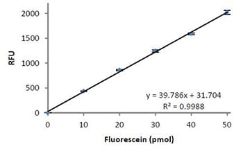 Functional Studies - Myeloperoxidase (MPO) Fluorometric Activity Assay Kit (ab111749)