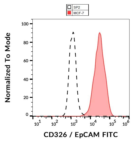Flow Cytometry - FITC Anti-EpCAM antibody [VU-1D9] (ab112067)