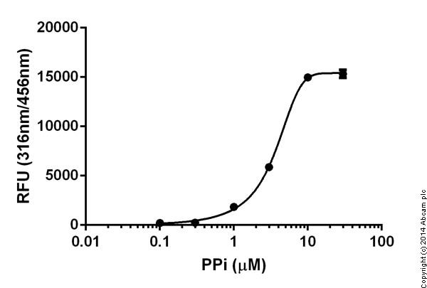 Functional Studies- Pyrophosphate Assay Kit (Fluorometric) (ab112155)