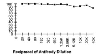 Functional Studies - Anti-CD90 / Thy1 antibody [5a-8] (ab112209)