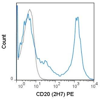 Flow Cytometry - PE Anti-CD20 antibody [2H7] (ab112461)