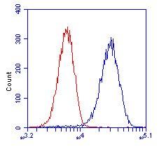 Flow Cytometry - Anti-GCDH/GCD antibody [3E9BA3BF5] (ab112998)