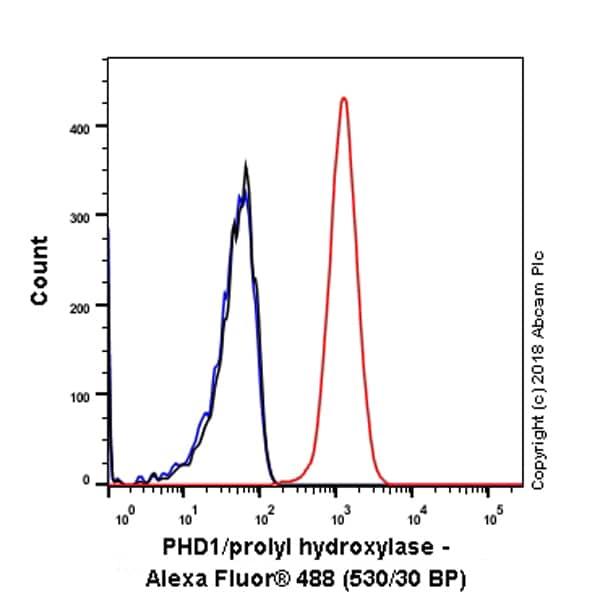 Flow Cytometry (Intracellular) - Anti-PHD1/prolyl hydroxylase antibody [EPR2746] (ab113077)