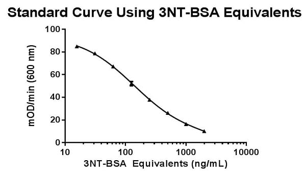 Standard Curve Using 3NT-BSA Equivalents