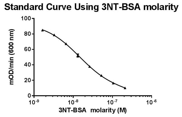 Standard Curve Using 3NT-BSA Molarity
